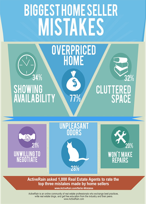 Homeseller Mistakes